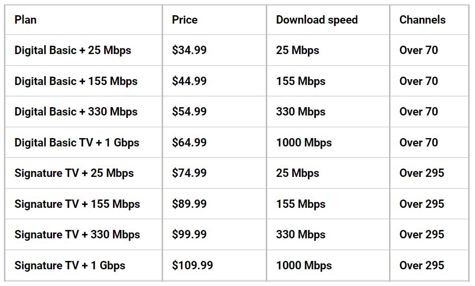 RCN TV + internet bundles