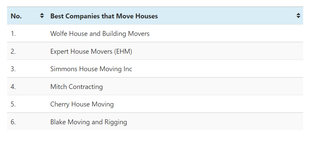 The Following Table Displays The Best Companies That Move Houses