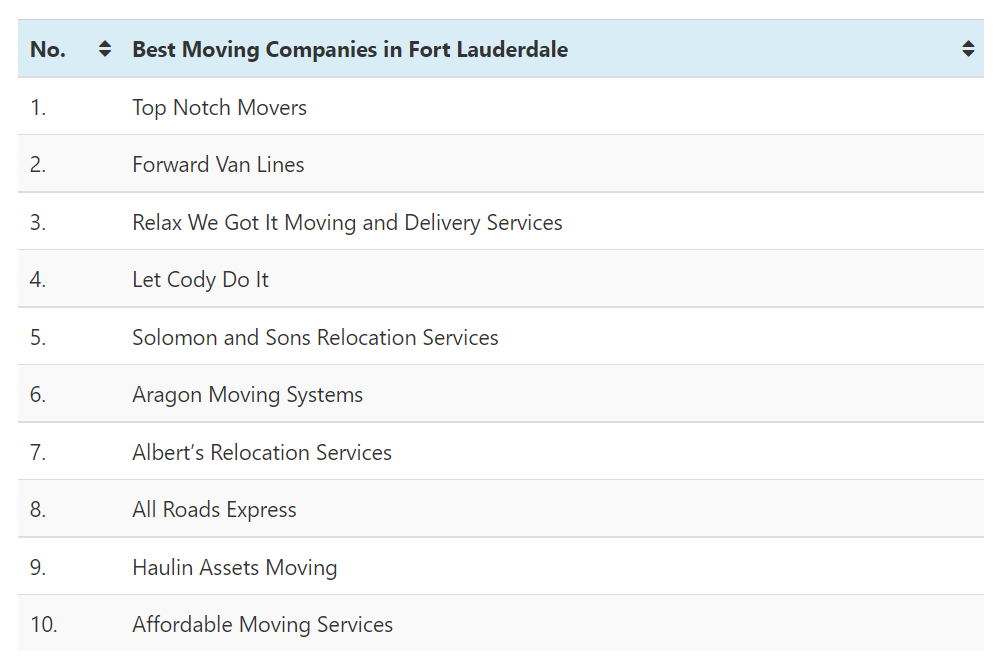 The Following Table Displays The Best Moving Companies In Fort Lauderdale