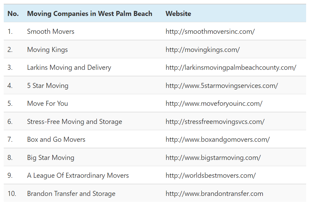 The Following Table Displays The Best Moving Companies In West Palm Beach