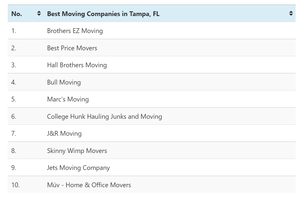 The Following Table Displays The Best Moving Companies in Tampa