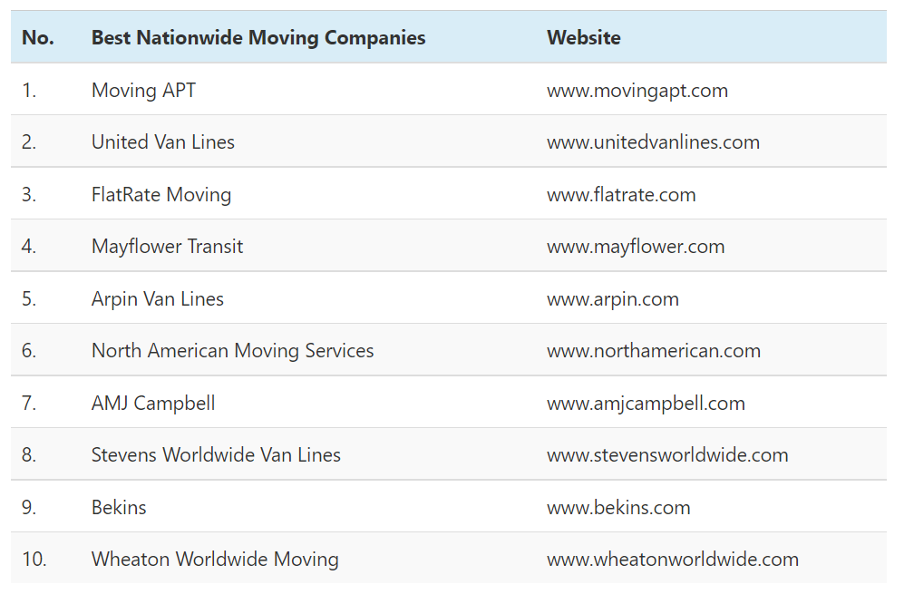 The Following Table Displays The Best Nationwide Moving Companies in The USA