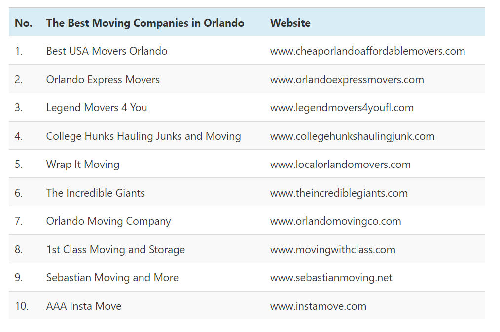 The Following Table Displays The Best Orlando Movers