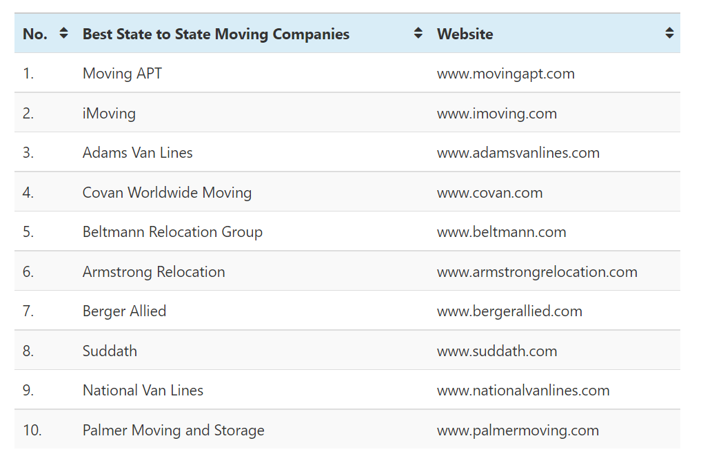The Following Table Displays The Best State to State Moving Companies In The USA
