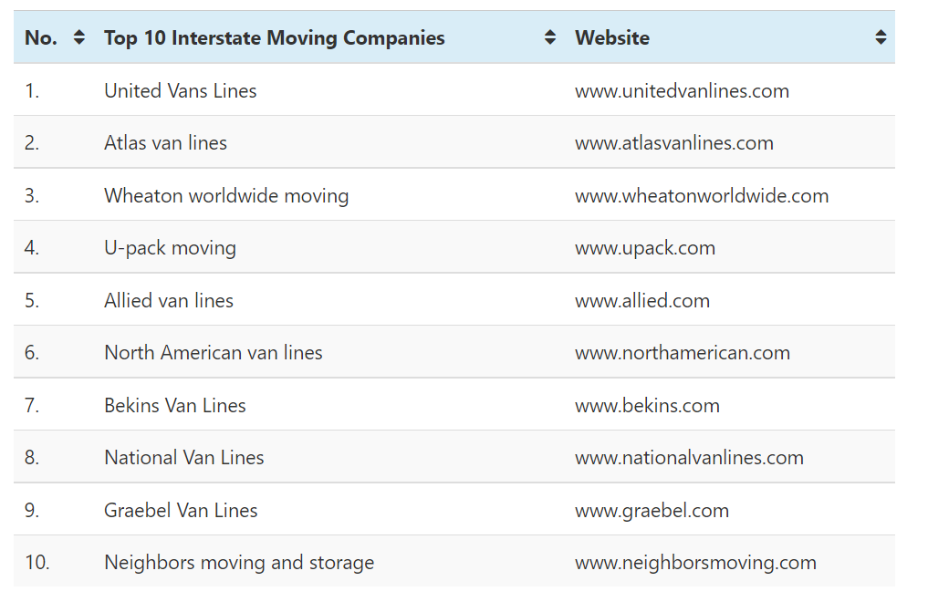 The Following Table Displays the Best Interstate Moving Companies