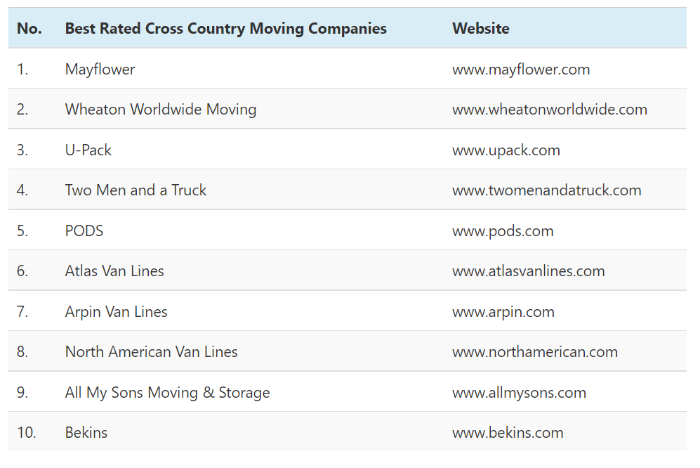 The following Table Displays The Best Long Distance Moving Companies of 2021's