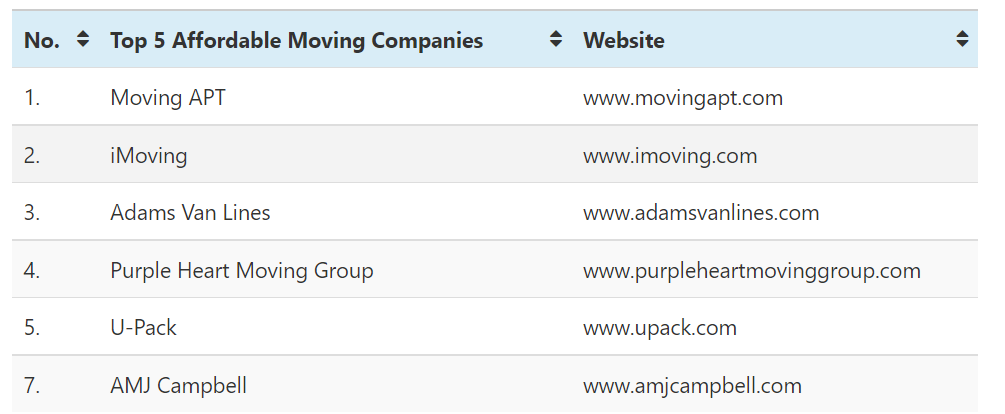 The following Table Displays Top 5 Affordable Moving Companies of 2021's