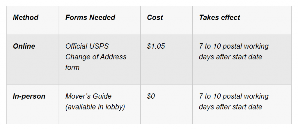 Fees to change your mailing address